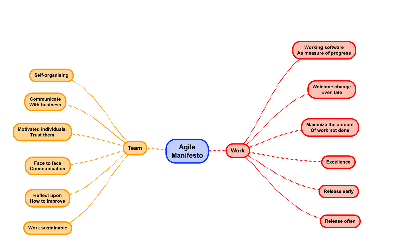Agile Principles Mindmap - done with SimpleMind+ for iOS http://www.simpleapps.eu/simplemind/